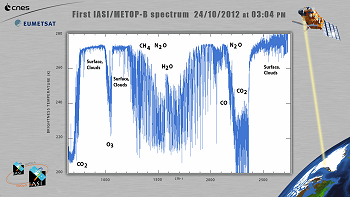 First IASI/METOP-B spectrum